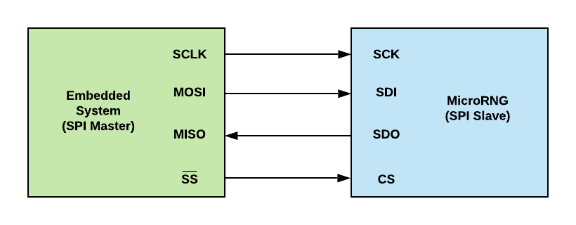 Connecting MicroRNG in SPI mode
