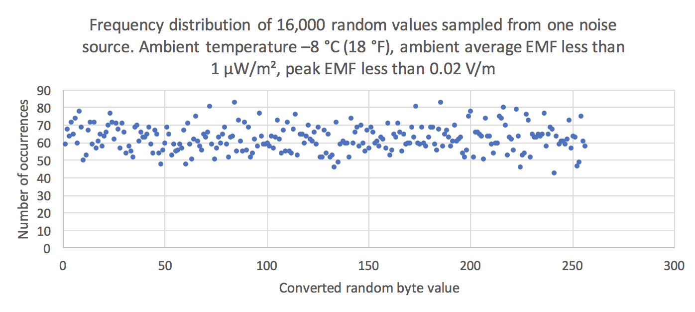 Frequency distribution of 16,000 random values sampled from one noise source. Ambient temperature –8 °C (18 °F), ambient average EMF less than 1 µW/m², peak EMF less than 0.02 V/m