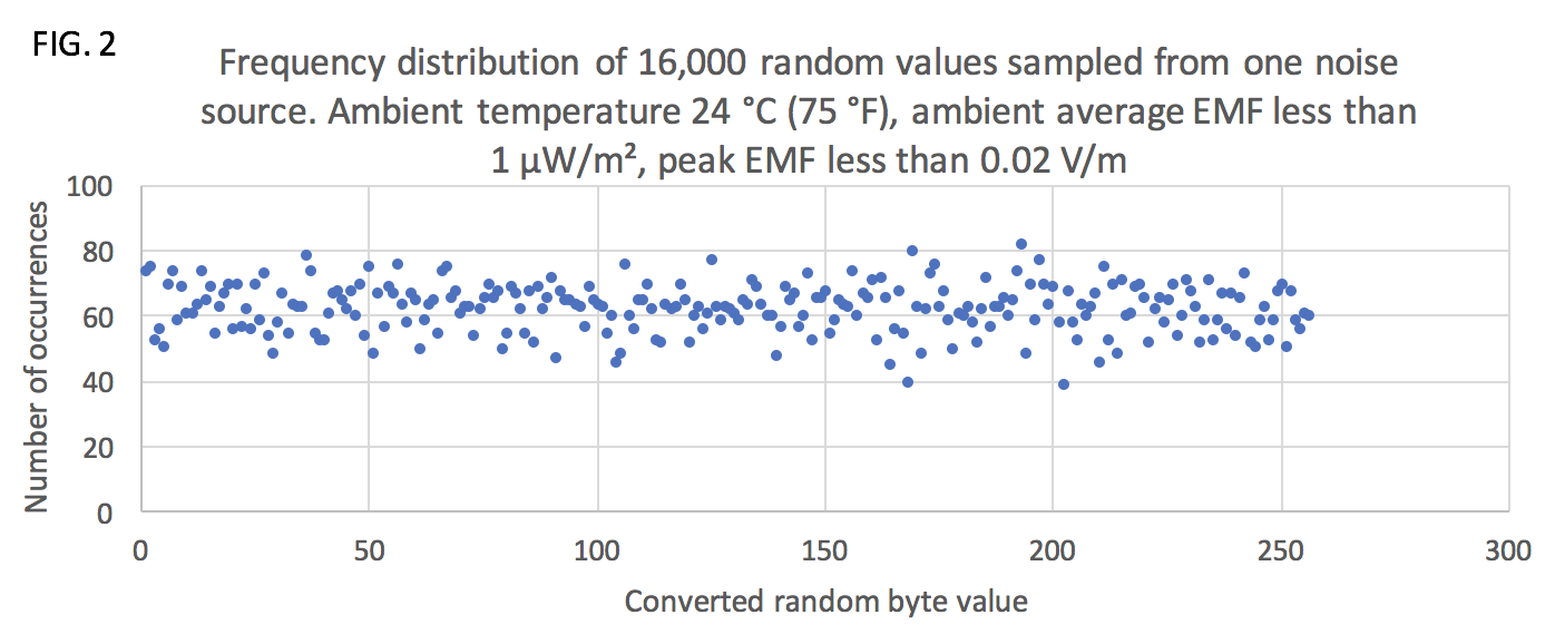 Frequency distribution of 16,000 random values sampled from one noise source. Ambient temperature 24 °C (75 °F), ambient average EMF less than 1 µW/m², peak EMF less than 0.02 V/m