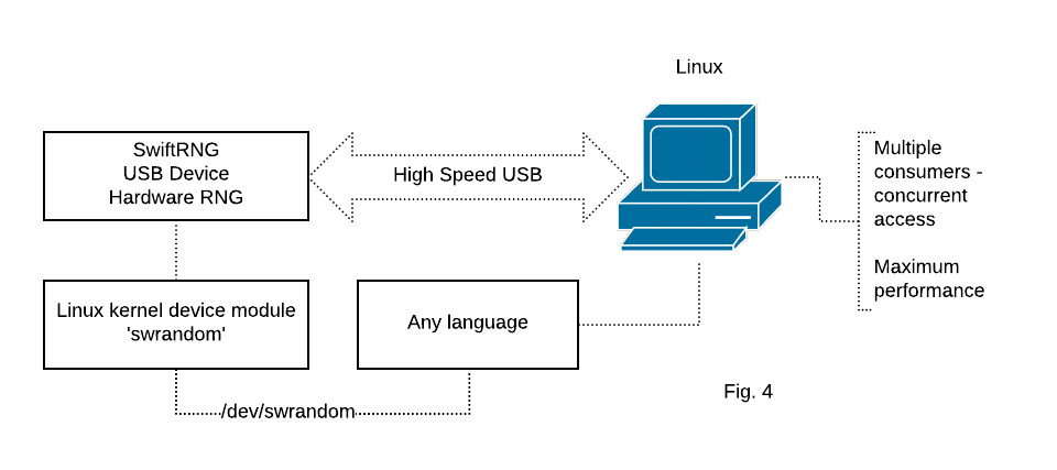SwiftRNG device integration using 'swrandom' kernel device module on Linux platforms