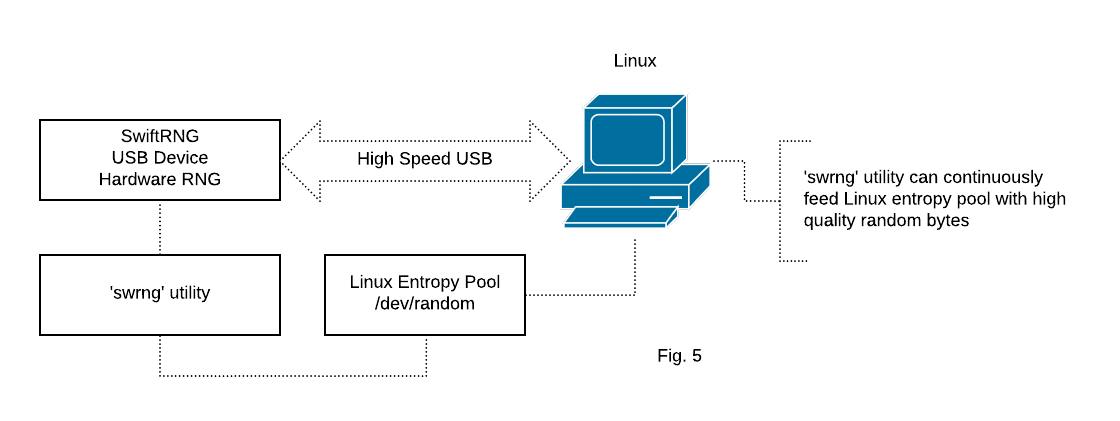 SwiftRNG device integration for feeding the entropy pool on Linux platforms