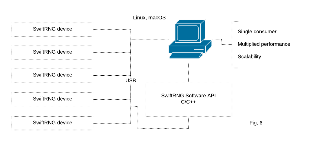 Using multiple SwiftRNG devices in a cluster with Linux and macOS platforms