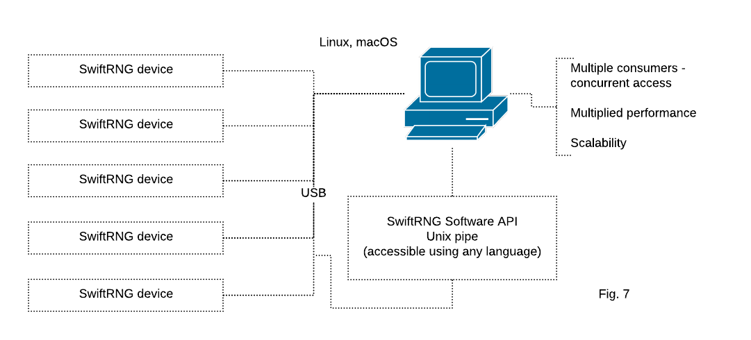 Using multiple SwiftRNG devices in a cluster utilizing Unix pipe on Linux and macOS platforms.