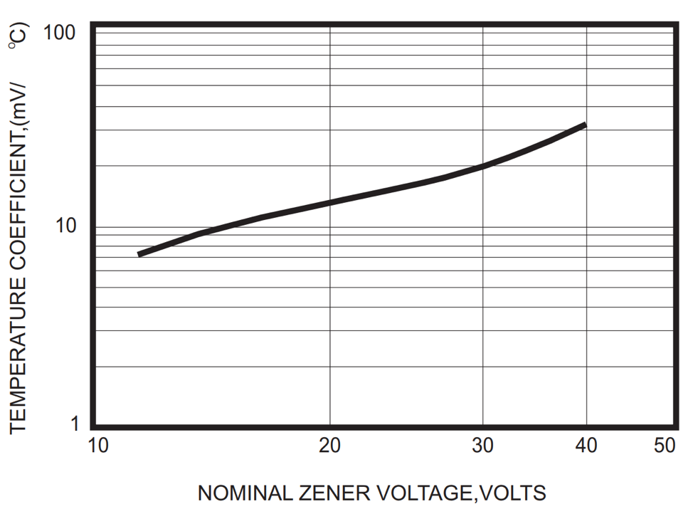 Nominal Zener voltage (in volts) versus temperature coefficient (mV / °C)